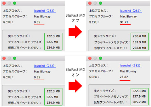 Blu-rayを再生した際のCPU負荷の計測結果