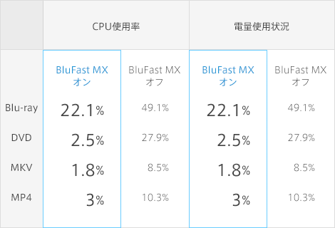 CPU負担と電力量の計算